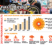 Full Cycle Annual Report