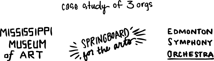 Case study of 3 organizations: Mississippi Museum of Art, Springboard for the Arts, and Edmonton Symphony Orchestra